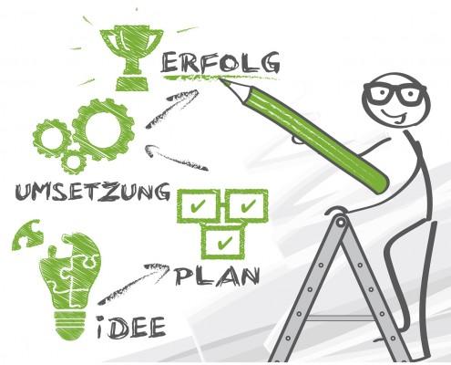 Idee Plan Umsetzung Erfolg