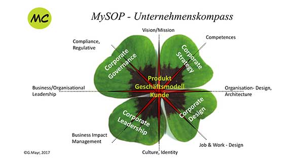 MySOP Methode - Organisationsperformance